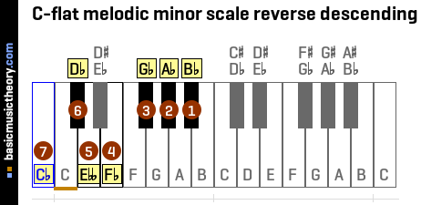 C-flat melodic minor scale reverse descending
