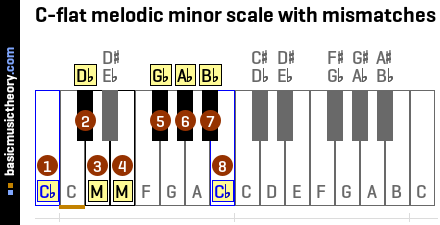 C-flat melodic minor scale with mismatches