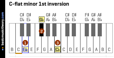 C-flat minor 1st inversion