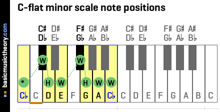 C-flat minor scale note positions