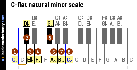 C-flat natural minor scale