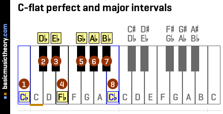 C-flat perfect and major intervals