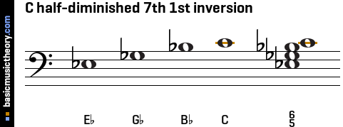C half-diminished 7th 1st inversion