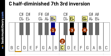 C half-diminished 7th 3rd inversion
