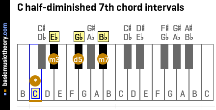 C half-diminished 7th chord intervals