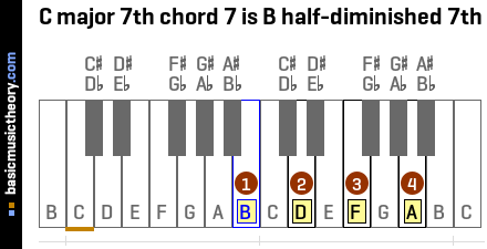 C major 7th chord 7 is B half-diminished 7th
