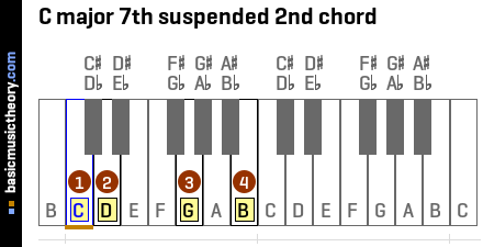 C major 7th suspended 2nd chord