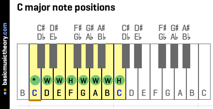 C major note positions