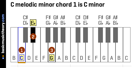 C melodic minor chord 1 is C minor