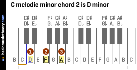 C melodic minor chord 2 is D minor