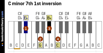 C minor 7th 1st inversion