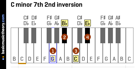 C minor 7th 2nd inversion