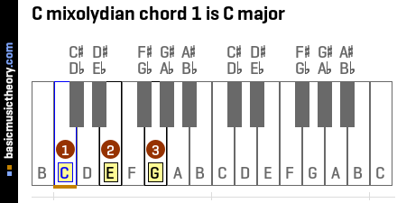 C mixolydian chord 1 is C major