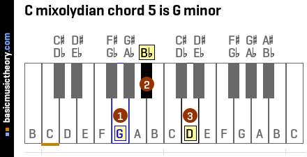 C mixolydian chord 5 is G minor