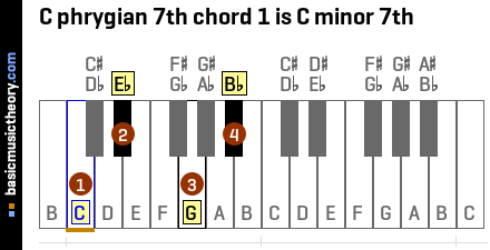 C phrygian 7th chord 1 is C minor 7th