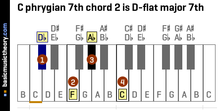 C phrygian 7th chord 2 is D-flat major 7th