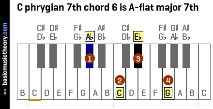 C phrygian 7th chord 6 is A-flat major 7th