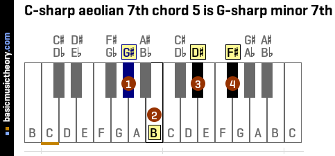 C-sharp aeolian 7th chord 5 is G-sharp minor 7th