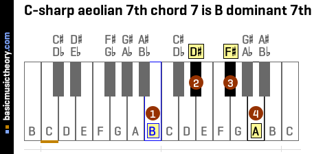 C-sharp aeolian 7th chord 7 is B dominant 7th