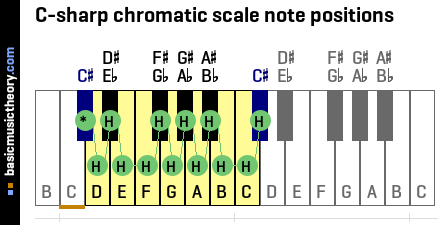 C-sharp chromatic scale note positions