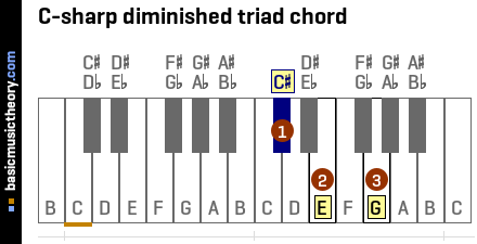 C-sharp diminished triad chord