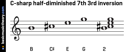 C-sharp half-diminished 7th 3rd inversion