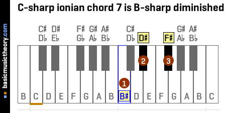 C-sharp ionian chord 7 is B-sharp diminished