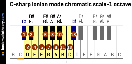 C-sharp ionian mode chromatic scale-1 octave
