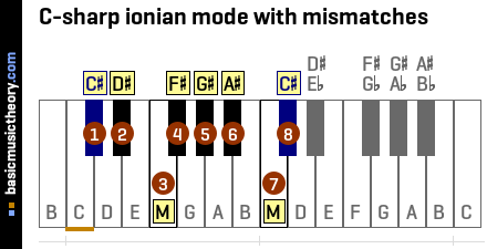 C-sharp ionian mode with mismatches