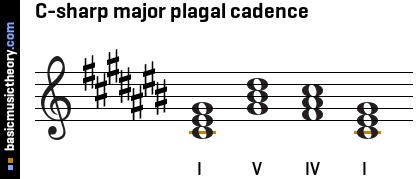 C-sharp major plagal cadence