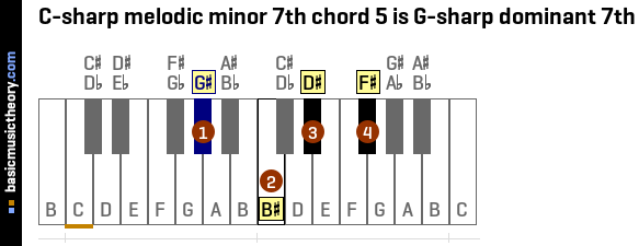 C-sharp melodic minor 7th chord 5 is G-sharp dominant 7th