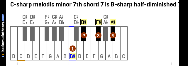 C-sharp melodic minor 7th chord 7 is B-sharp half-diminished 7th