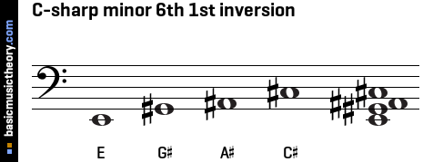 C-sharp minor 6th 1st inversion