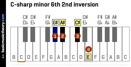 C-sharp minor 6th 2nd inversion