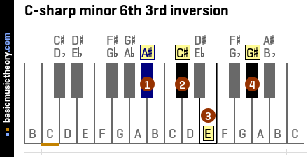 C-sharp minor 6th 3rd inversion