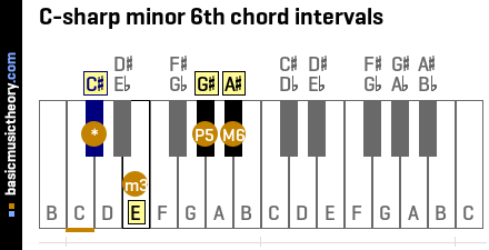 C-sharp minor 6th chord intervals