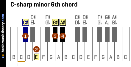 C-sharp minor 6th chord
