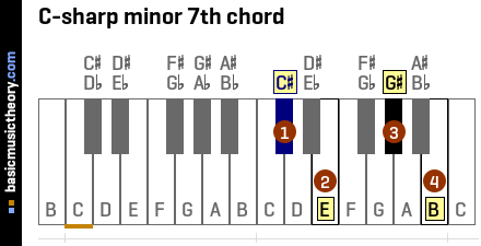 C-sharp minor 7th chord