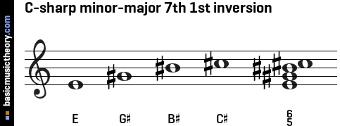 C-sharp minor-major 7th 1st inversion
