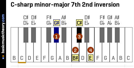 C-sharp minor-major 7th 2nd inversion