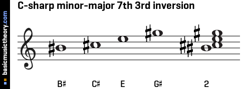 C-sharp minor-major 7th 3rd inversion