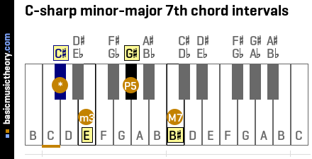 C-sharp minor-major 7th chord intervals
