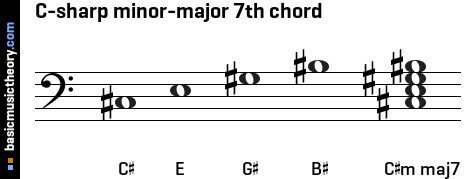 C-sharp minor-major 7th chord