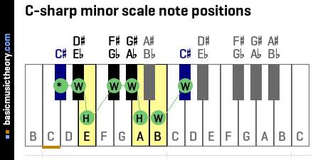 C-sharp minor scale note positions