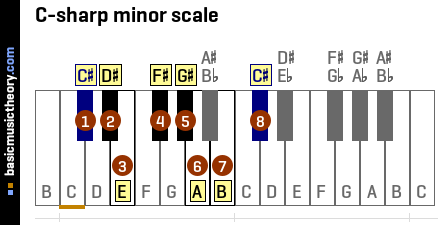 C-sharp minor scale