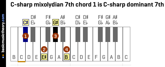 C-sharp mixolydian 7th chord 1 is C-sharp dominant 7th