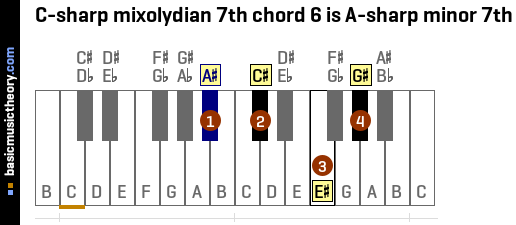 C-sharp mixolydian 7th chord 6 is A-sharp minor 7th