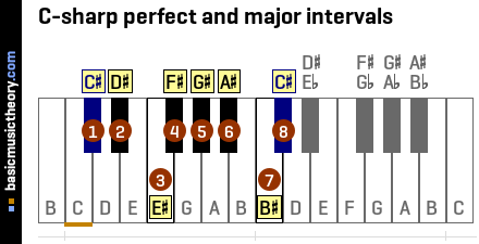 C-sharp perfect and major intervals