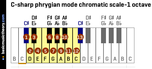 C-sharp phrygian mode chromatic scale-1 octave