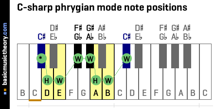 C-sharp phrygian mode note positions